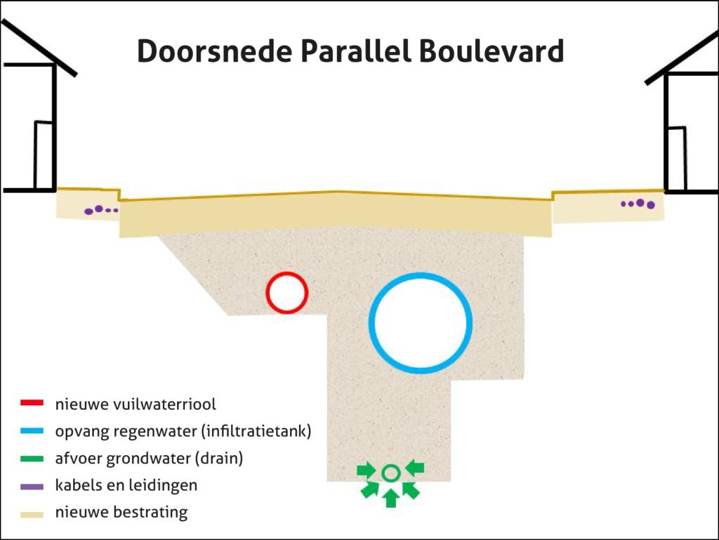Doorsnede Parallel Boulevard